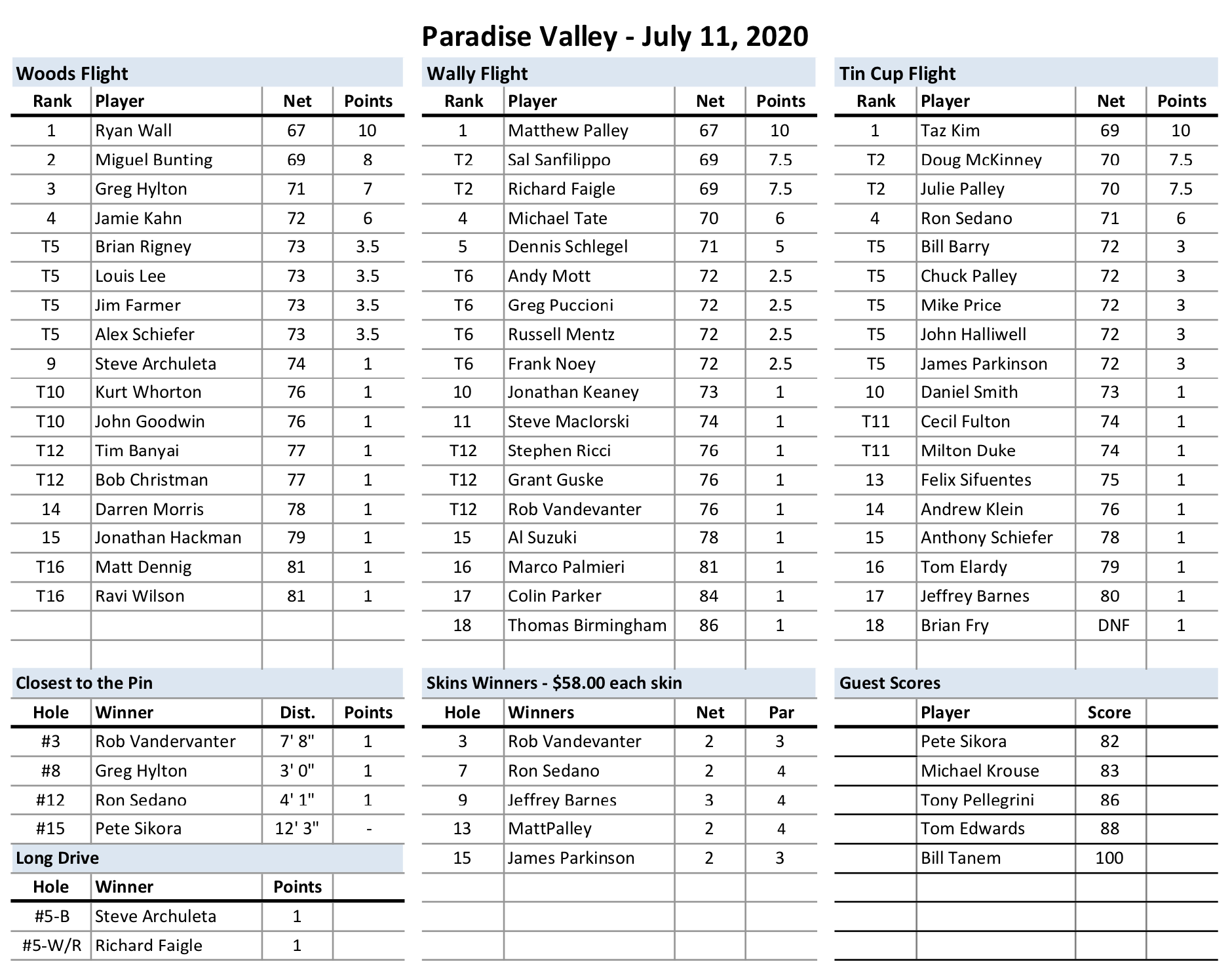 Paradise Valley Results